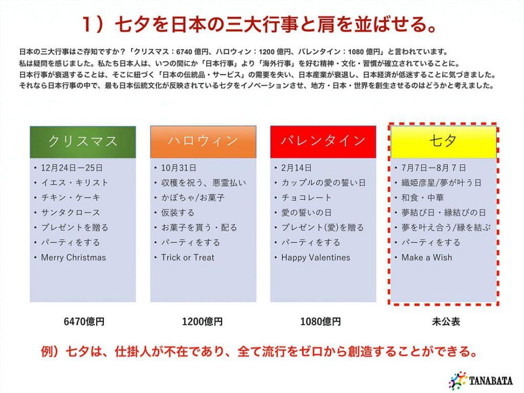 一般社団法人七夕協会 資料2